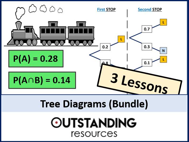 Tree Diagram Bundle (3 Lessons)