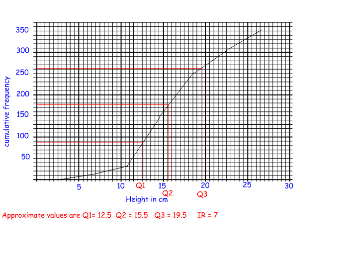 Lesson to teach A Level S1 Chapter 1D Large data sets:percentiles