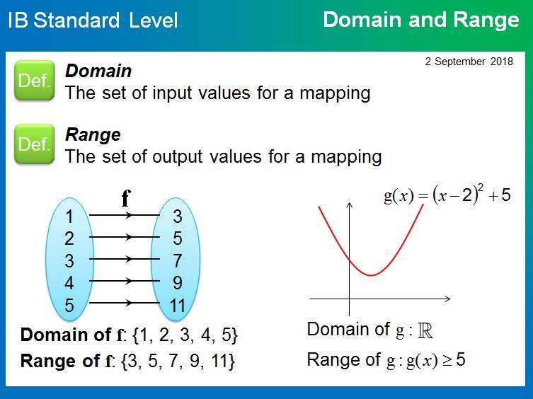 IB SL - Function Notation