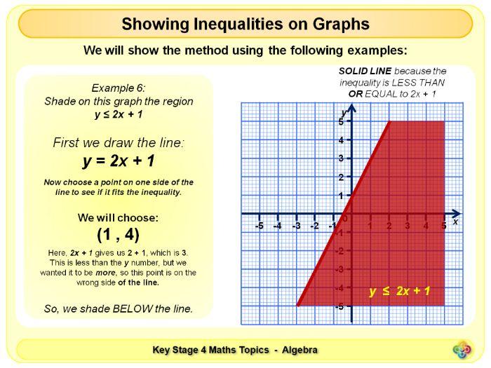 Inequalities as Regions on Graphs KS4