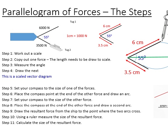 Parallelogram of Forces AQA Physics 5