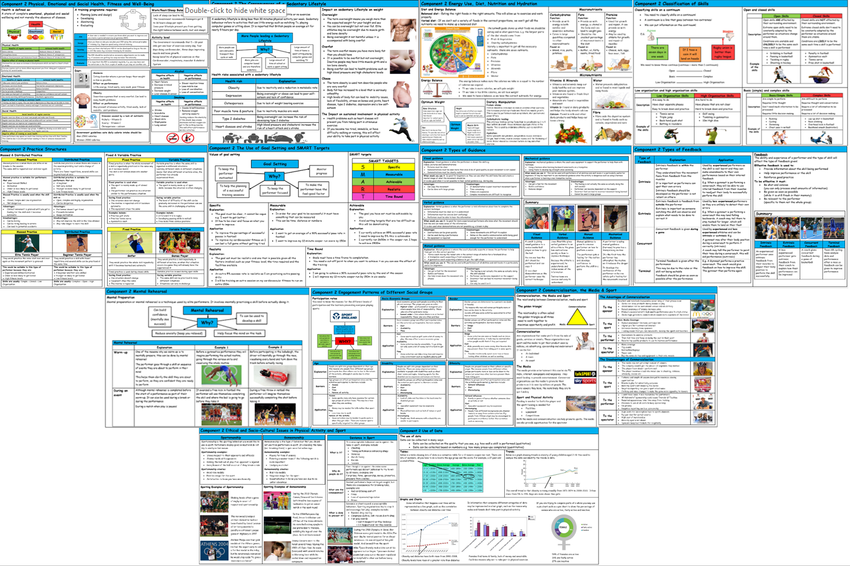 GCSE PE – Edexcel (9-1) -  Complete Component 2 - Knowledge Organisers