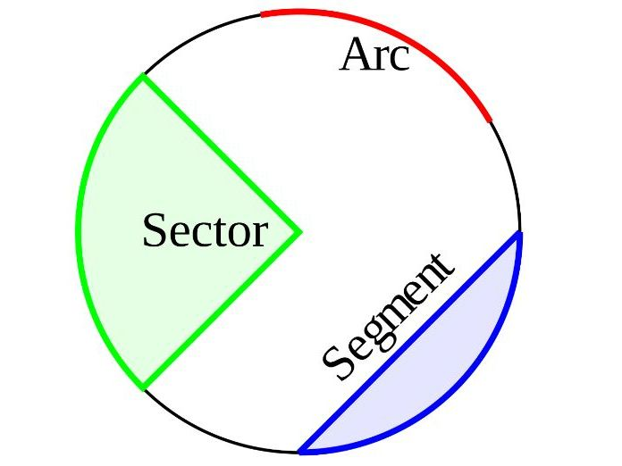 Arcs and Sectors revision
