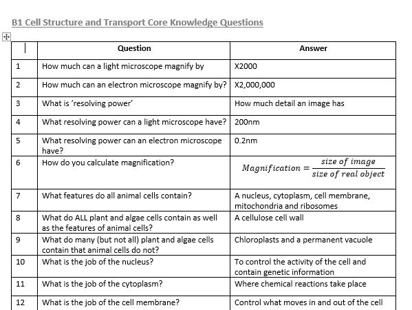 AQA GCSE Biology Core Knowledge Questions