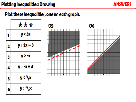 Graphing Inequalities- Single Inequality