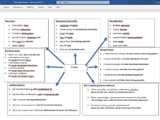 GCSE German festivals and customs/Feste writing revision resource (with self assessment sheet)