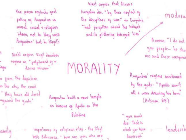 'Aeneid' Mindmaps (OCR A Level Classics/Classical Civilisation)