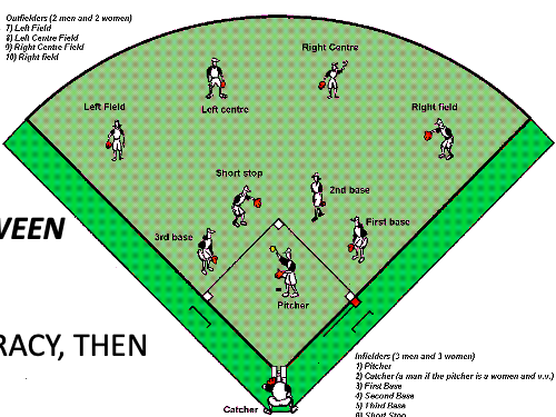 Softball Rules and Key terms Resource card
