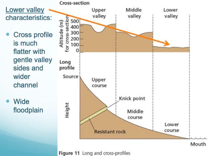 RIVERS Powerpoint (4 of 6): River Landforms (lower course & revision) (Cambridge IGCSE)