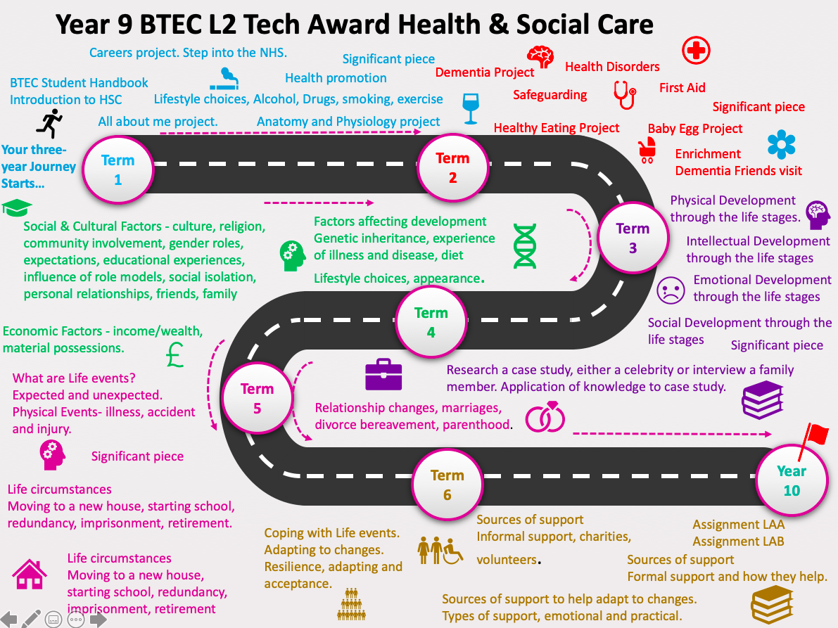 Health and Social Care Learning journeys/Road maps