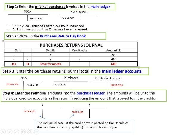 Purchase return journal & Return outwards
