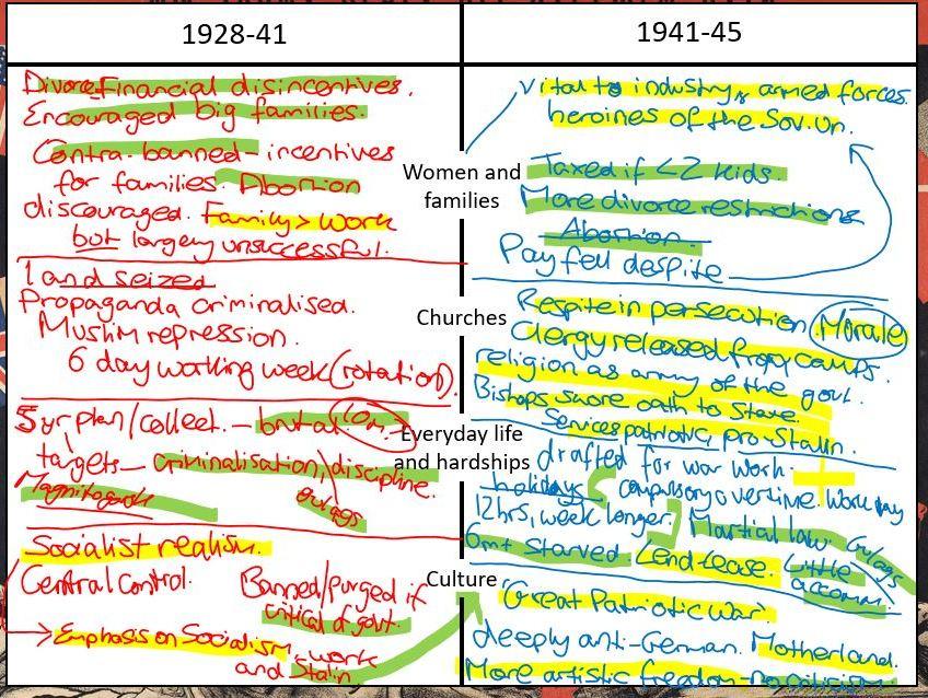 AQA A-Level Tsarist & Communist Russia Lesson 85 (Exam Technique)