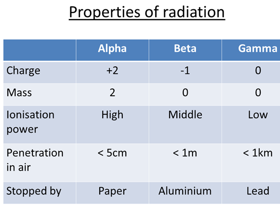 GCSE Science / Physics - Properties of radiation (PowerPoint and Lesson Plan)