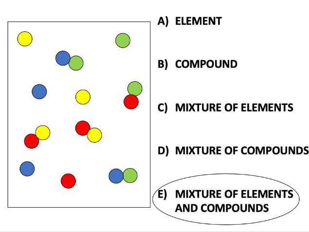 Elements, compounds and mixtures quiz and assessment