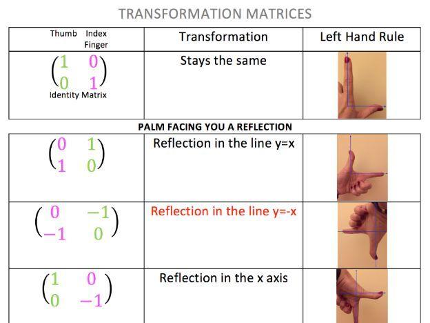 Transformation Matrices Summary