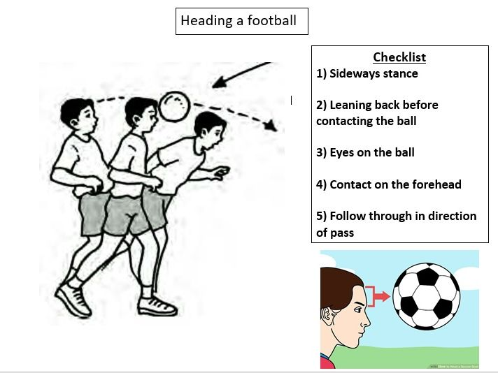 Heading football pass: Step by step coaching card with visual aid