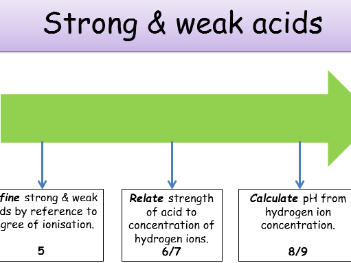 KS4, Chemical changes - strong & weak acids (teacher powerpoint & student worksheet)