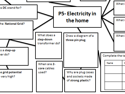 GCSE Physics P4-5 (Electricity) revision maps