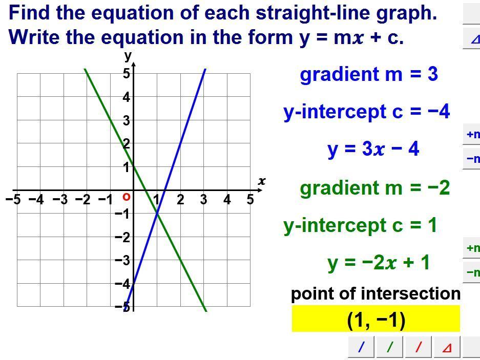 Coordinates & Straight-Line Graphs