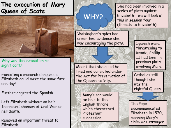 REVISION Key people in Elizabethan England (Early Elizabethan England (Edexcel 9-1))