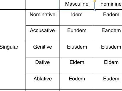 Latin demonstrative adj table