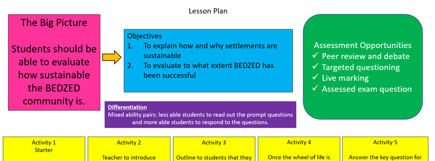BEDZED - GCSE Sustainable Communities