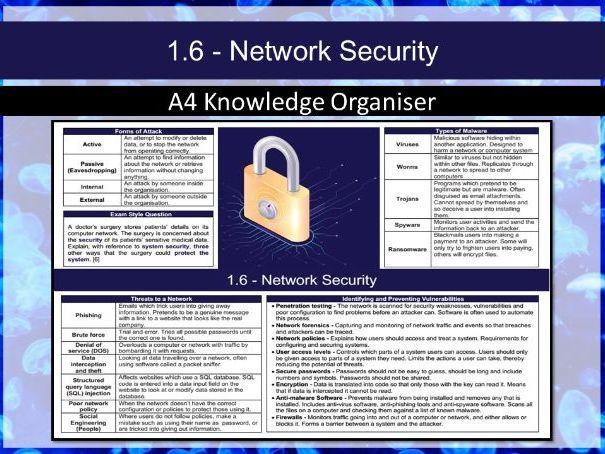 J276 1.6 Network Security (Computing) Knowledge Organiser