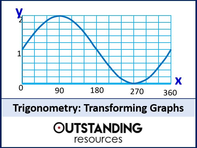 Trigonometry 10 - Transforming Trig Graphs (+ worksheet)