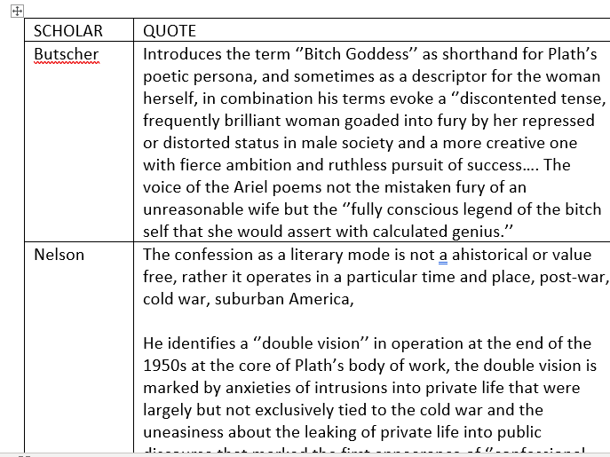 A05 Plath criticism ( A Level Hughes and Plath)