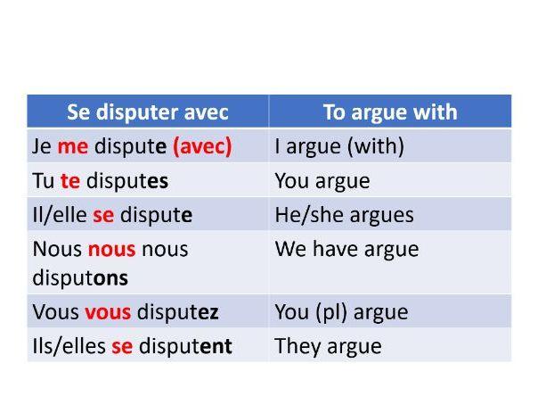 Les relations avec la famille et les amis- Relexives verbs