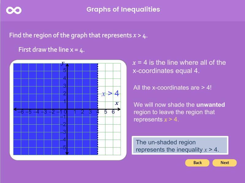Graphs of Inequalities - GCSE (1-9)