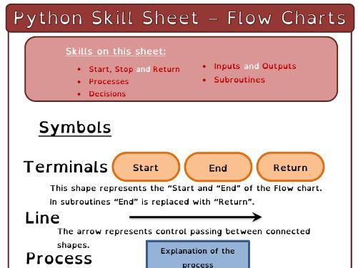 J276 Python and Programming Help Sheets