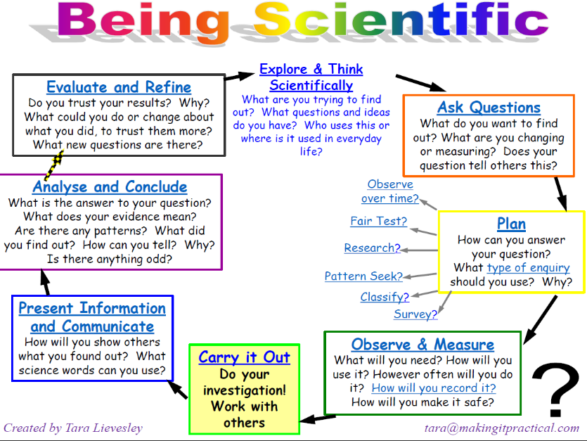 being scientific  working scientifically in enquiry and