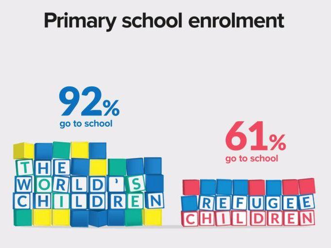 Refugees-Primary School Enrolment