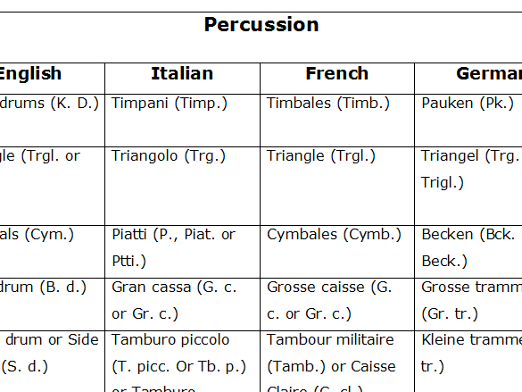 Instruments of the orchestra card sort (advanced)
