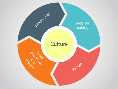 Presentation on Managing People - Organisational Design (A Level Edexcel Business Studies)
