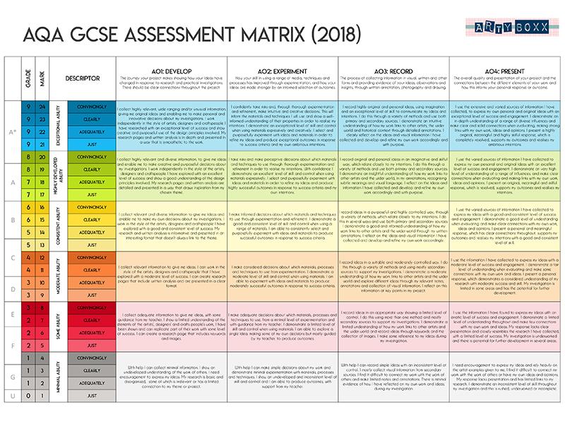 AQA GCSE Assessment Matrix (2018) With Equivalent Grades and Kid-speak