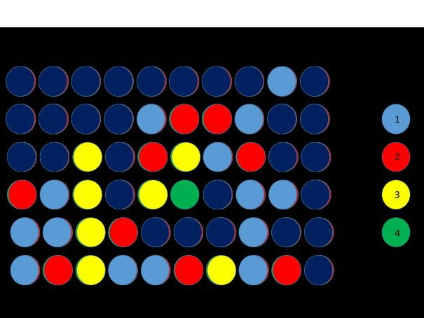 Connect 4 - four colours, useful for house systems