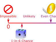 KS3 Probability and Data Handling Starters