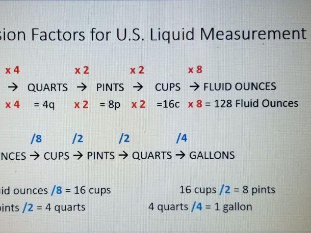 How To Convert Between U S Liquid Measurements Teaching Resources