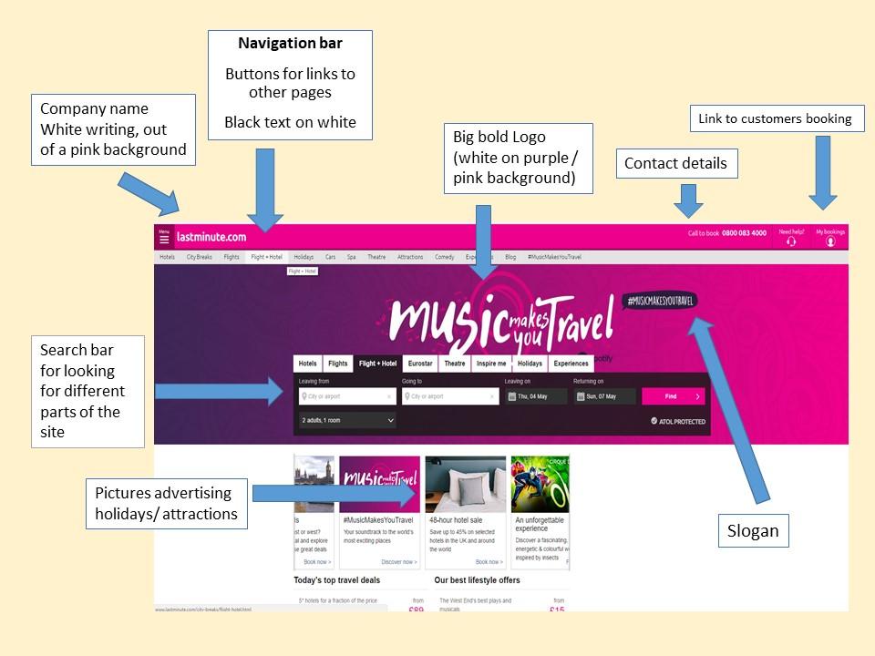 Creative iMedia  - Visualization Diagrams explained