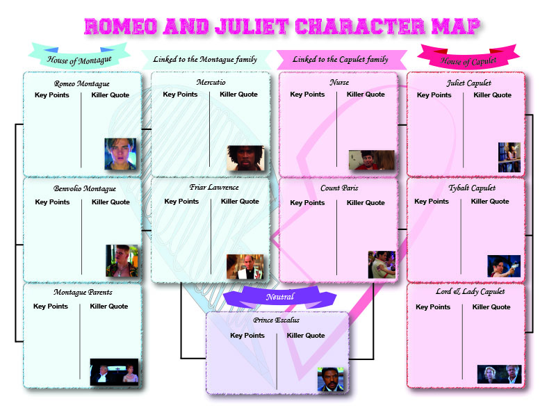 Character Maps for Key English Text's - A Christmas Carol, An Inspector Calls, Jekyll and Hyde, Romeo and Juliet