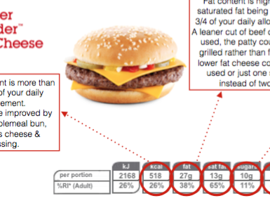 Nutritional Analysis/Nutrient content of fast foods