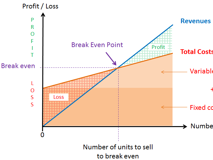 Easy Way To Understand Break Even - The formula way, the table way and chart way of doing Break Even