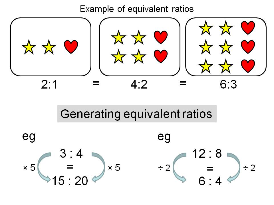 Equivalent and simplified ratios