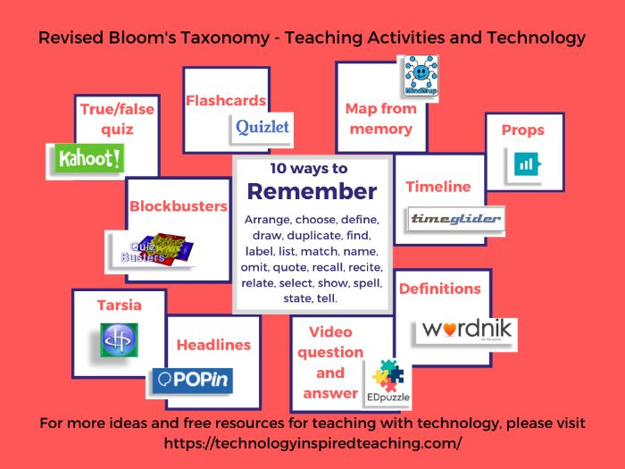 Teaching activities mapped to  Bloom's taxonomy with ideas on how to enhance with technology