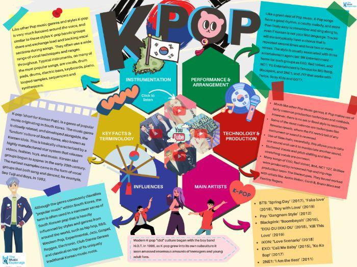 K-Pop - Quick Outline