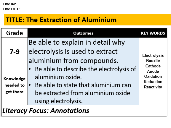 C6.3 The Extraction of Aluminium