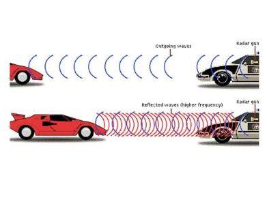 IGCSE Doppler Effect - Waves