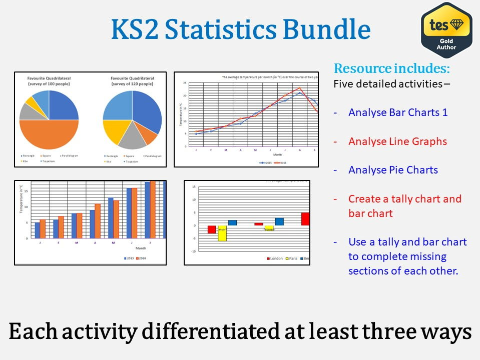 Ks2 Graphs And Charts Differentiated Answers Multiple Layouts By